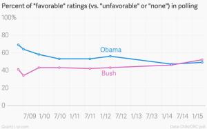 Percent-of-favorable-ratings-vs-unfavorable-or-none-in-polling-Obama-Bush_chartbuilder (1)
